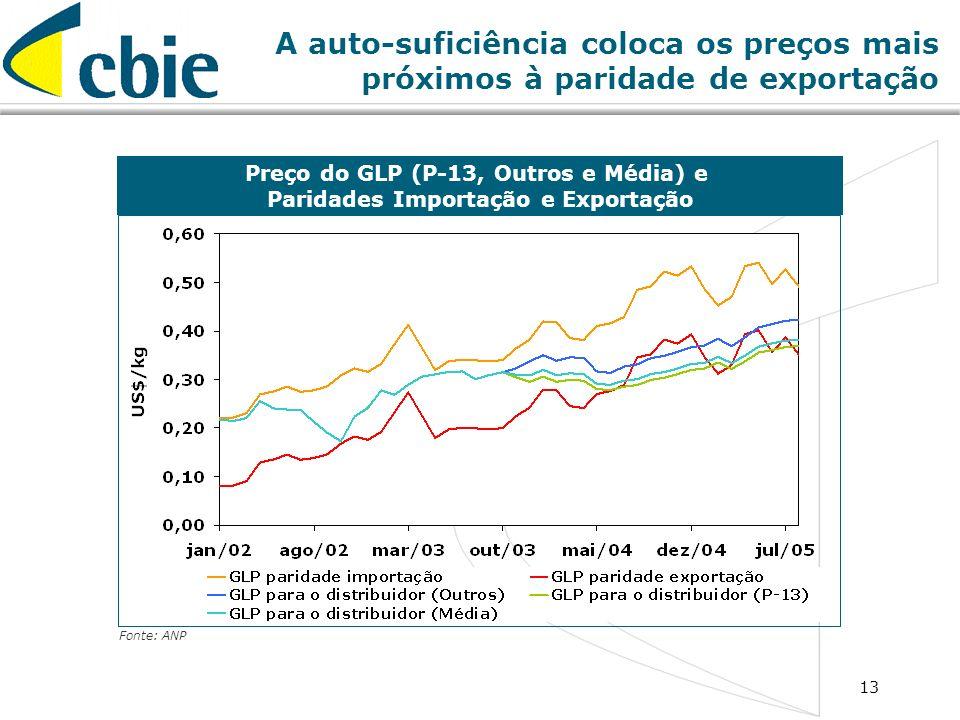 13 A auto-suficiência coloca os preços mais próximos à paridade de exportação Preço do GLP (P-13, Outros e Média) e Paridades Importação e Exportação
