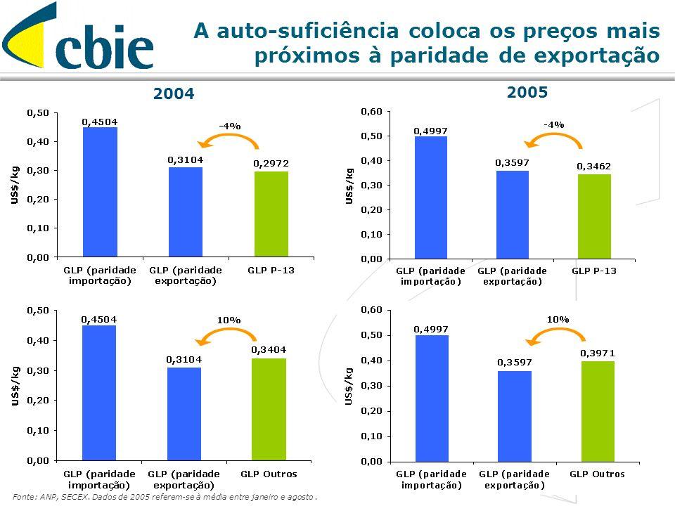 14 2004 2005 Fonte: ANP, SECEX. Dados de 2005 referem-se à média entre janeiro e agosto. A auto-suficiência coloca os preços mais próximos à paridade