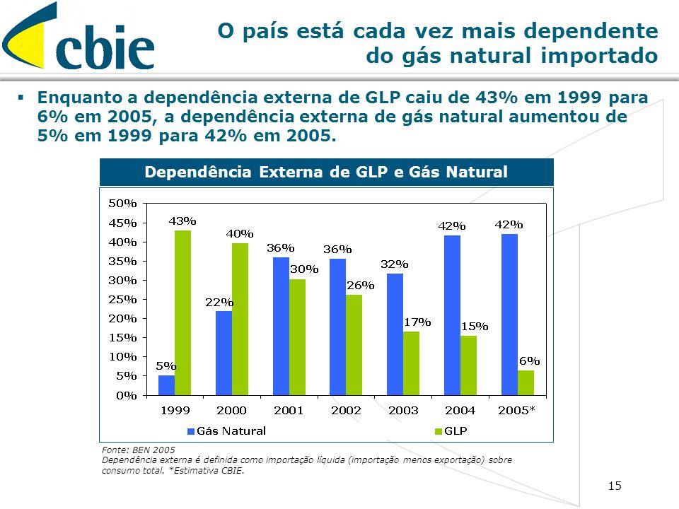 15 O país está cada vez mais dependente do gás natural importado Enquanto a dependência externa de GLP caiu de 43% em 1999 para 6% em 2005, a dependên