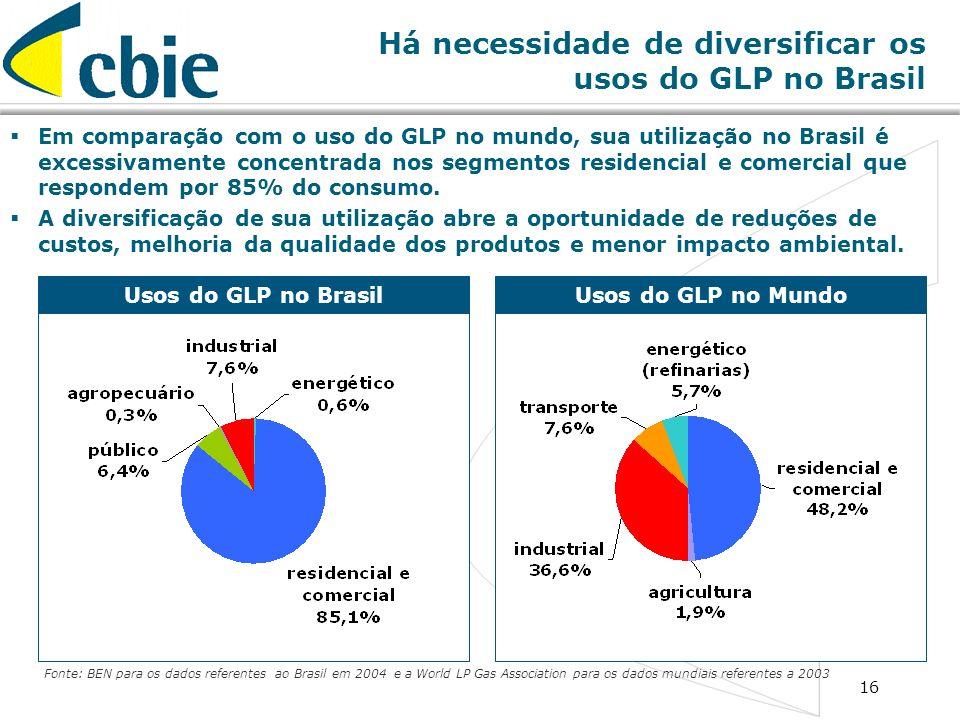 16 Há necessidade de diversificar os usos do GLP no Brasil Usos do GLP no BrasilUsos do GLP no Mundo Fonte: BEN para os dados referentes ao Brasil em