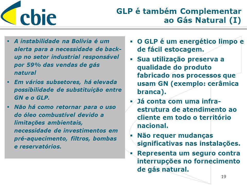 19 GLP é também Complementar ao Gás Natural (I) A instabilidade na Bolívia é um alerta para a necessidade de back- up no setor industrial responsável