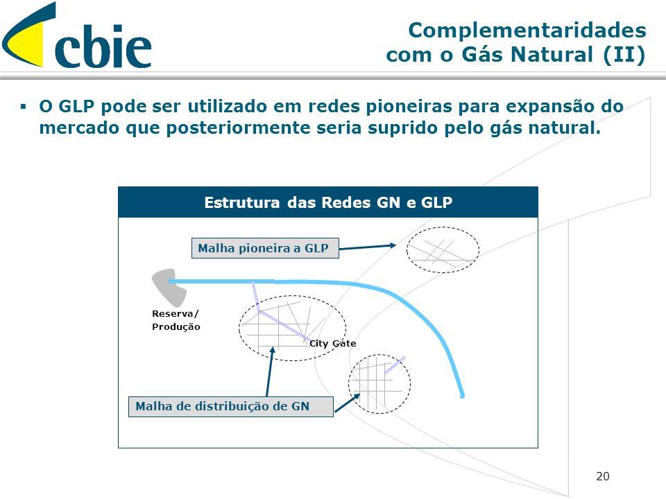 20 Reserva/ Produção City Gate Complementaridades com o Gás Natural (II) Estrutura das Redes GN e GLP Malha de distribuição de GN Malha pioneira a GLP