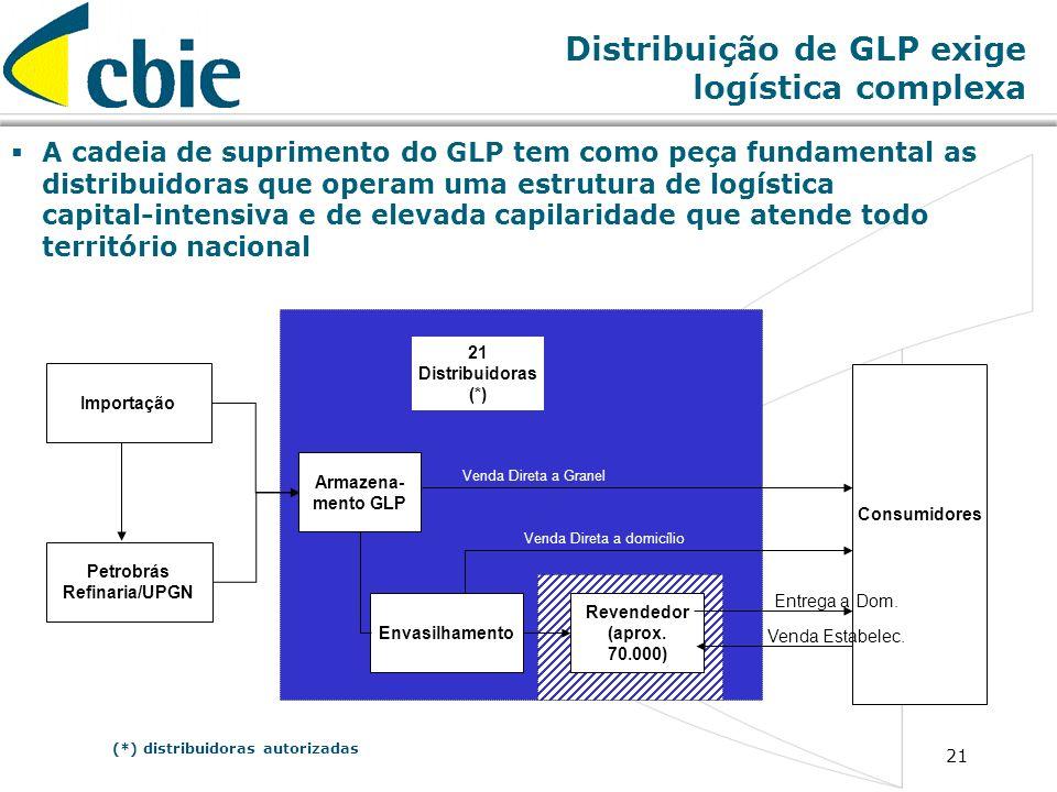 21 A cadeia de suprimento do GLP tem como peça fundamental as distribuidoras que operam uma estrutura de logística capital-intensiva e de elevada capi