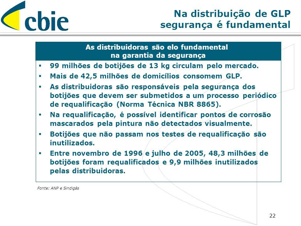 22 Na distribuição de GLP segurança é fundamental 99 milhões de botijões de 13 kg circulam pelo mercado. Mais de 42,5 milhões de domicílios consomem G