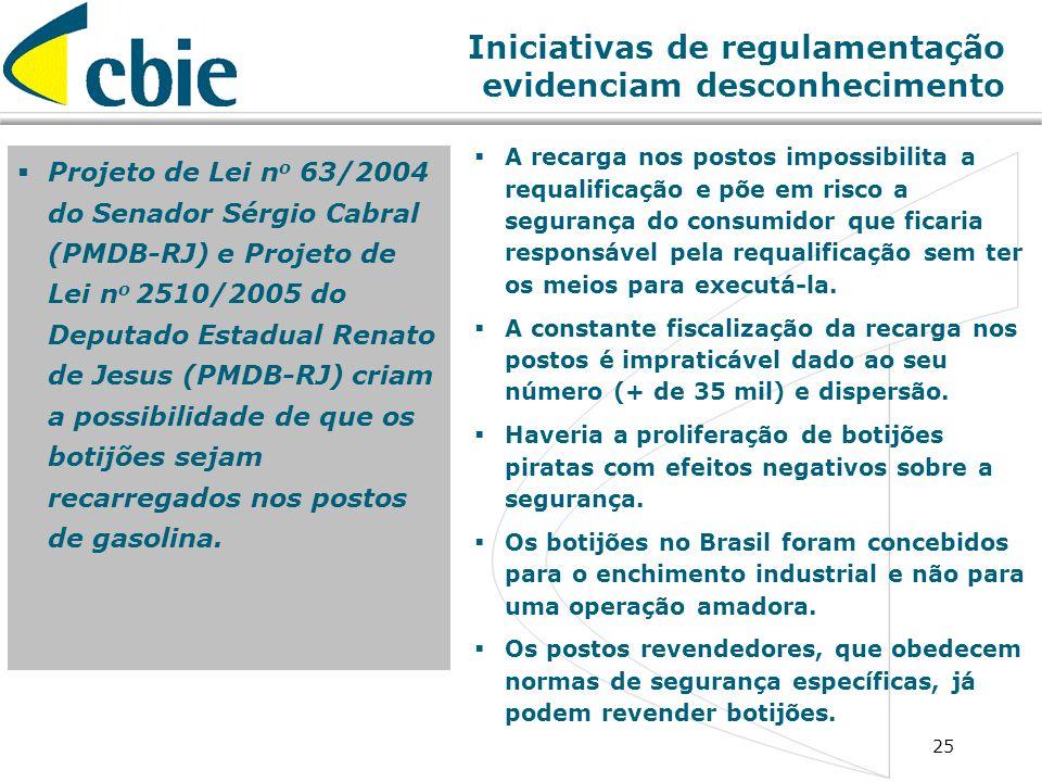 25 Iniciativas de regulamentação evidenciam desconhecimento Projeto de Lei n o 63/2004 do Senador Sérgio Cabral (PMDB-RJ) e Projeto de Lei n o 2510/20