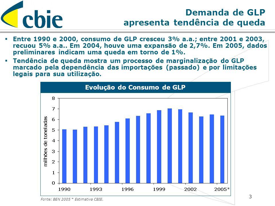 3 Demanda de GLP apresenta tendência de queda Entre 1990 e 2000, consumo de GLP cresceu 3% a.a.; entre 2001 e 2003, recuou 5% a.a.. Em 2004, houve uma
