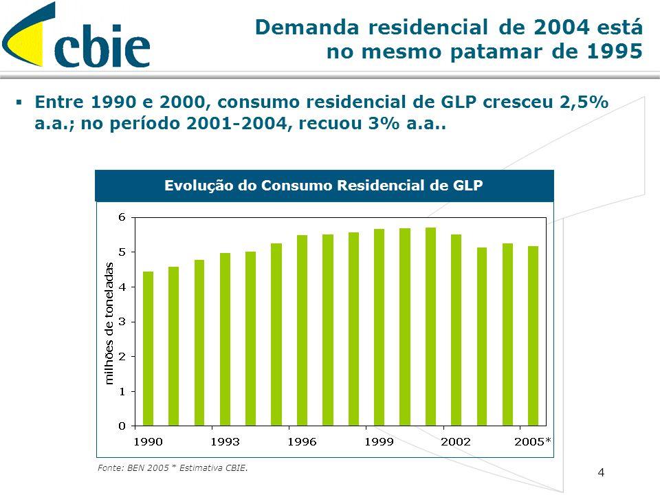 4 Demanda residencial de 2004 está no mesmo patamar de 1995 Entre 1990 e 2000, consumo residencial de GLP cresceu 2,5% a.a.; no período 2001-2004, rec