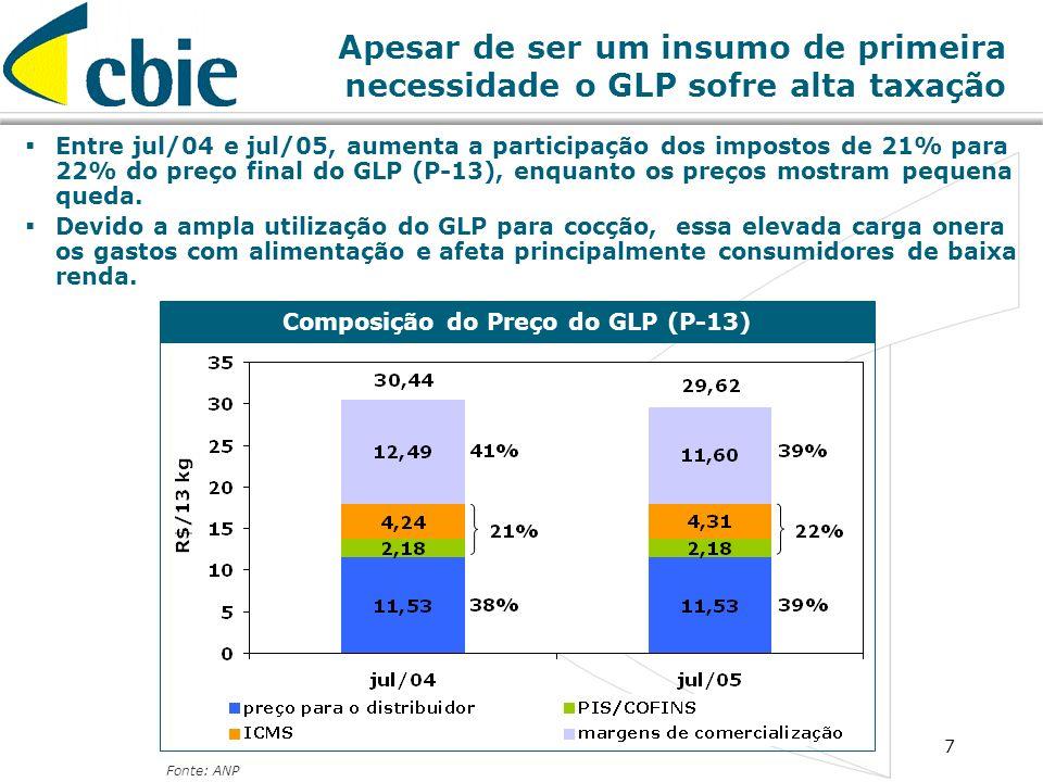 7 Apesar de ser um insumo de primeira necessidade o GLP sofre alta taxação Composição do Preço do GLP (P-13) Fonte: ANP Entre jul/04 e jul/05, aumenta