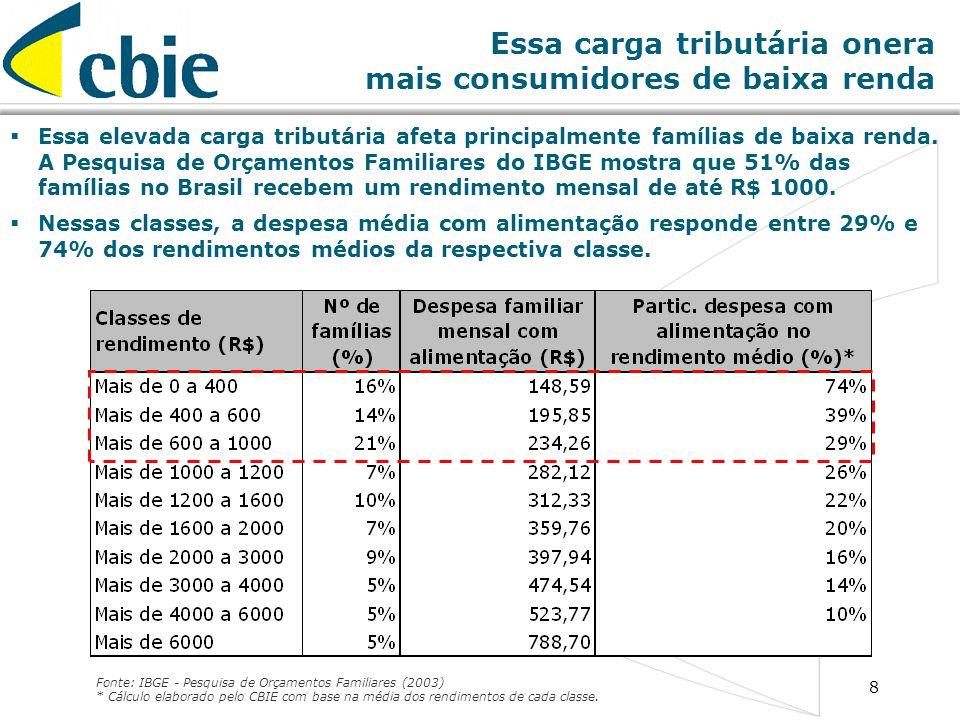 8 Essa carga tributária onera mais consumidores de baixa renda Fonte: IBGE - Pesquisa de Orçamentos Familiares (2003) * Cálculo elaborado pelo CBIE co