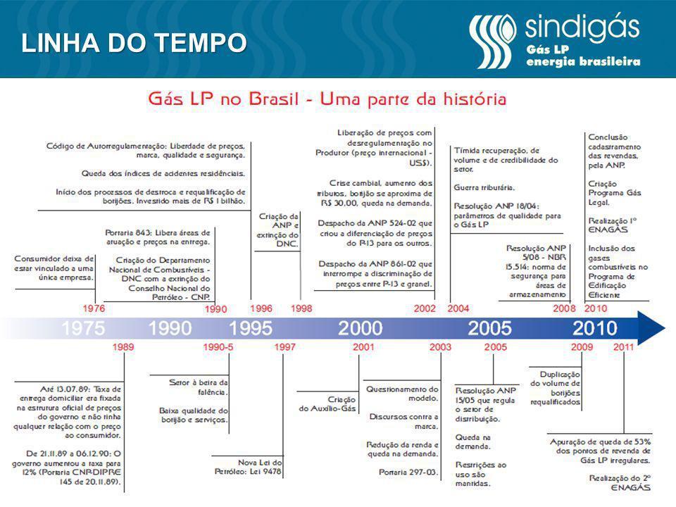 Alguns grandes números de um grande setor RADIOGRAFIA DO SETOR 33 milhões Entregues porta a porta mensalmente 12 botijões Quantidade de botijões entregues por segundo no Brasil 7,1 milhões Toneladas de Gás comercializados em 2012, ultrapassando os níveis de 2000 R$ 22 bilhões Faturamento anual do Setor R$ 5 bilhões Em tributos arrecadados anualmente 49,5 mil Revendas autorizadas em todo o Brasil 28% Participação da venda Granel no total das vendas de Gás LP 100% Municípios atendidos pelo Gás LP 100% Proporção de fogões fabricados para uso de Gás LP 3,4% Participação na Matriz Energética Nacional 27% Participação na Matriz Energética Residencial Até 70% Mais econômico que o GN no uso residencial 500.000 Botijões requalificados ao mês até Dezembro de 1996 1.000.000 Botijões requalificados ao mês de janeiro de 2007 até hoje 350.000 Empregos diretos e indiretos