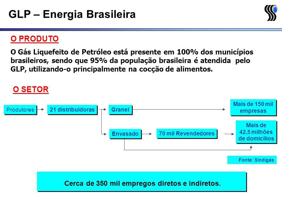 GLP – Energia Brasileira O SETOR Produtores 21 distribuidoras Granel Envasado Mais de 150 mil empresas Mais de 150 mil empresas Mais de 42,5 milhões d