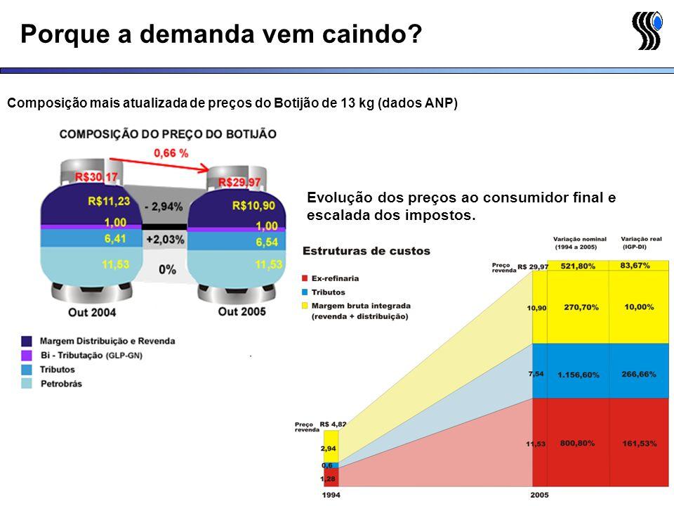Porque a demanda vem caindo? Composição mais atualizada de preços do Botijão de 13 kg (dados ANP) Evolução dos preços ao consumidor final e escalada d