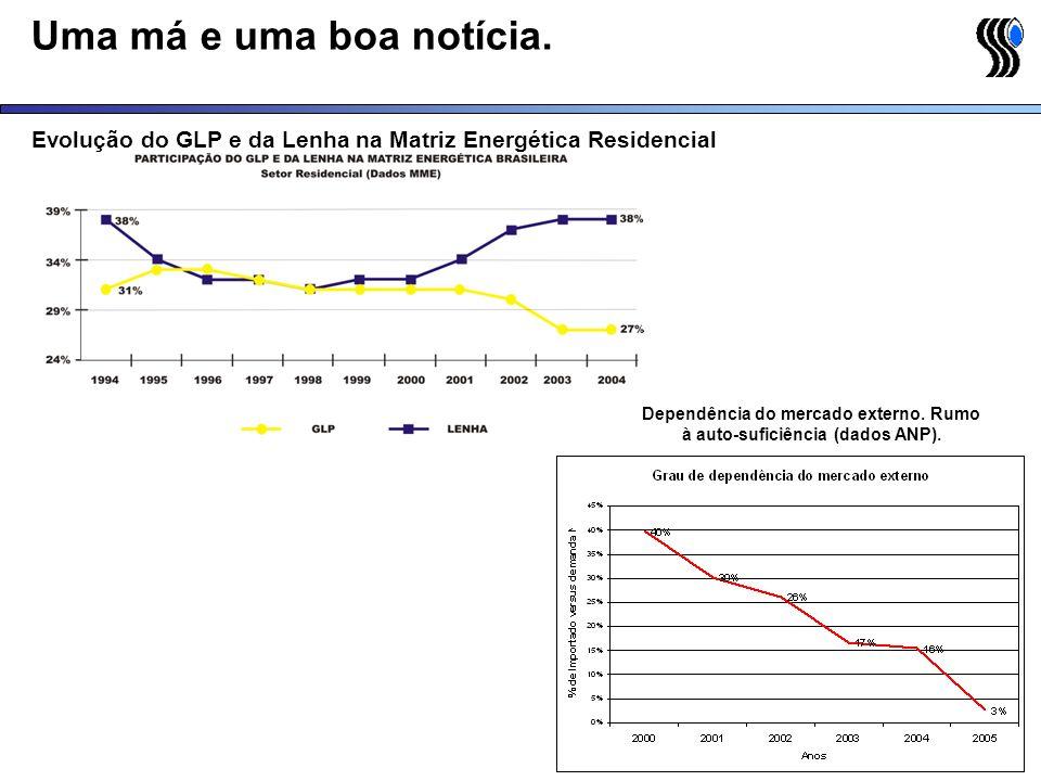 Uma má e uma boa notícia. Evolução do GLP e da Lenha na Matriz Energética Residencial Dependência do mercado externo. Rumo à auto-suficiência (dados A