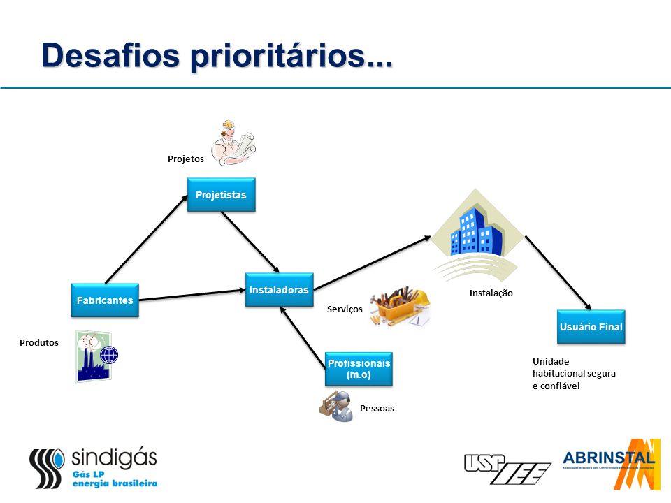 Desafios prioritários... Fabricantes Projetistas Profissionais (m.o) Profissionais (m.o) Instaladoras Usuário Final Projetos Pessoas Unidade habitacio