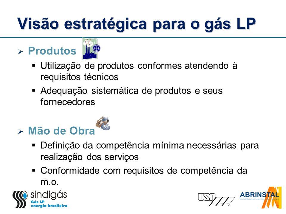 Visão estratégica para o gás LP Produtos Utilização de produtos conformes atendendo à requisitos técnicos Adequação sistemática de produtos e seus for