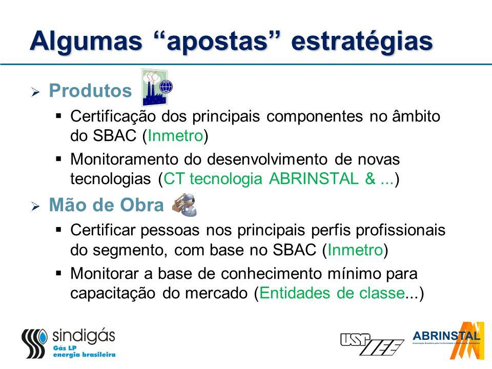 Algumas apostas estratégias Produtos Certificação dos principais componentes no âmbito do SBAC (Inmetro) Monitoramento do desenvolvimento de novas tec