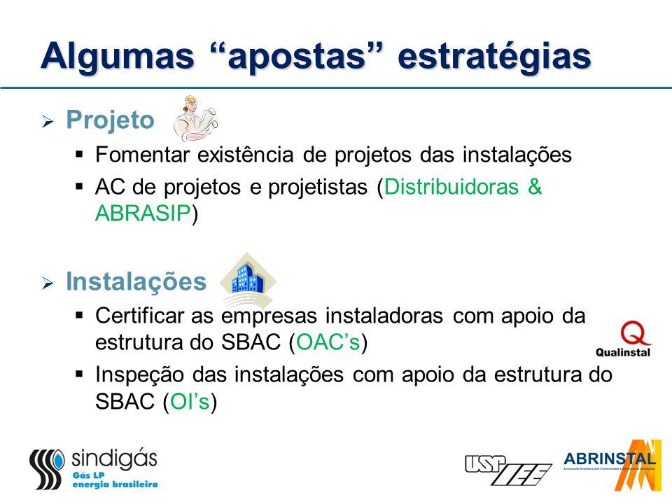 Algumas apostas estratégias Projeto Fomentar existência de projetos das instalações AC de projetos e projetistas (Distribuidoras & ABRASIP) Instalaçõe