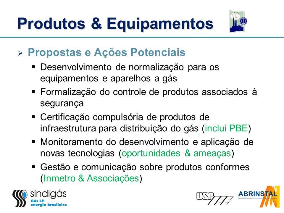 Produtos & Equipamentos Propostas e Ações Potenciais Desenvolvimento de normalização para os equipamentos e aparelhos a gás Formalização do controle d