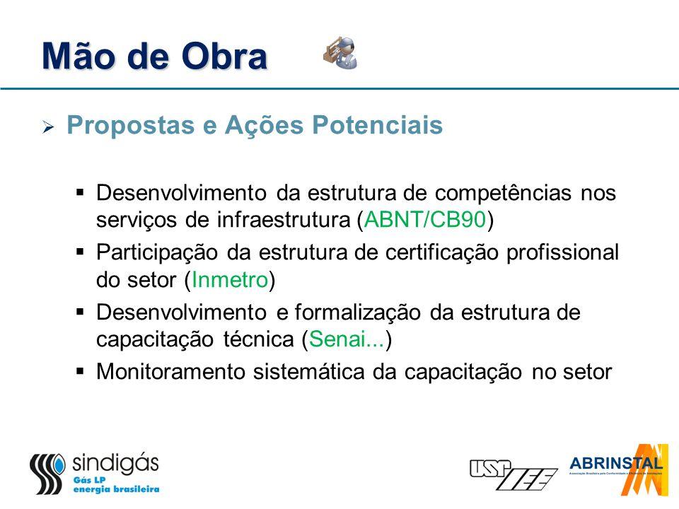 Mão de Obra Propostas e Ações Potenciais Desenvolvimento da estrutura de competências nos serviços de infraestrutura (ABNT/CB90) Participação da estru