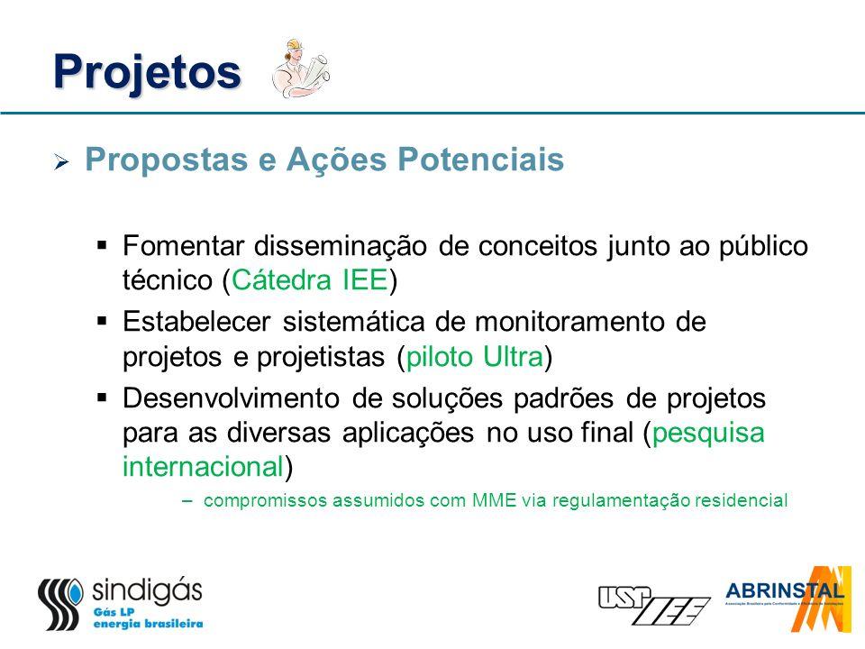 Projetos Propostas e Ações Potenciais Fomentar disseminação de conceitos junto ao público técnico (Cátedra IEE) Estabelecer sistemática de monitoramen