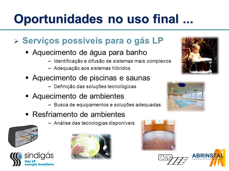 Oportunidades no uso final... Serviços possíveis para o gás LP Aquecimento de água para banho –Identificação e difusão de sistemas mais complexos –Ade