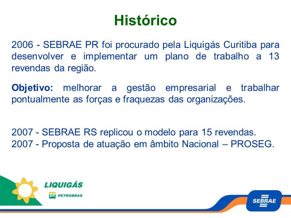 Histórico 2006 - SEBRAE PR foi procurado pela Liquigás Curitiba para desenvolver e implementar um plano de trabalho a 13 revendas da região. Objetivo: