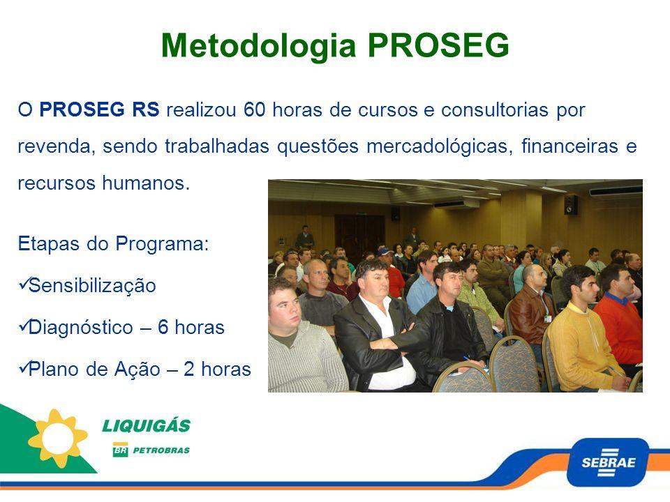 Metodologia PROSEG O PROSEG RS realizou 60 horas de cursos e consultorias por revenda, sendo trabalhadas questões mercadológicas, financeiras e recurs