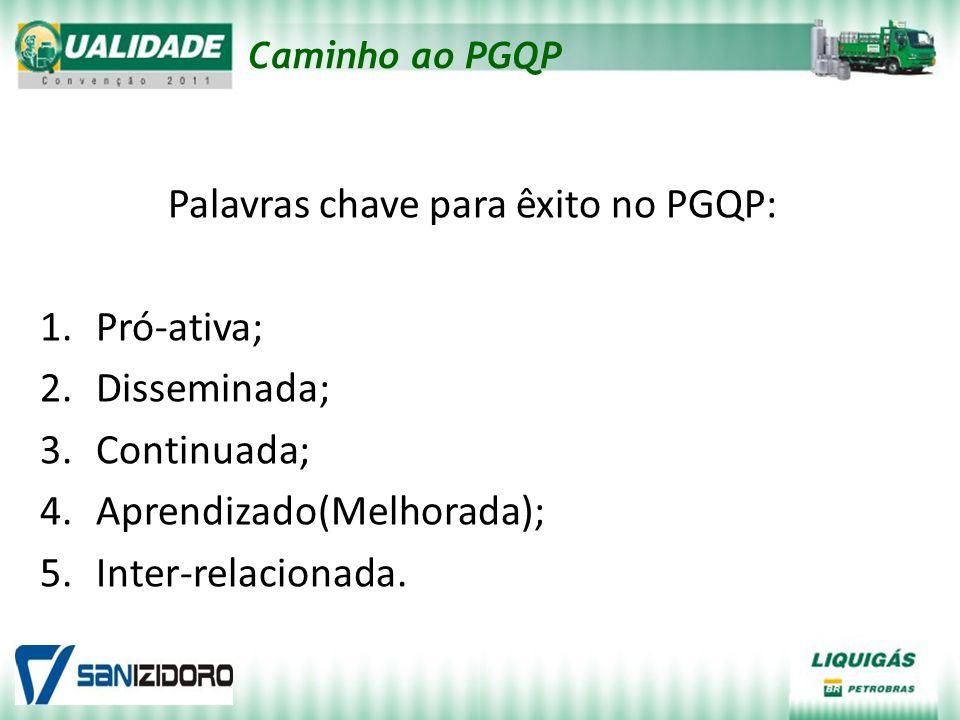 Caminho ao PGQP Palavras chave para êxito no PGQP: 1.Pró-ativa; 2.Disseminada; 3.Continuada; 4.Aprendizado(Melhorada); 5.Inter-relacionada.