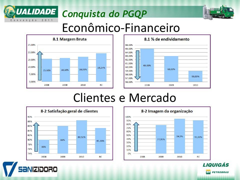 Econômico-Financeiro Clientes e Mercado Conquista do PGQP