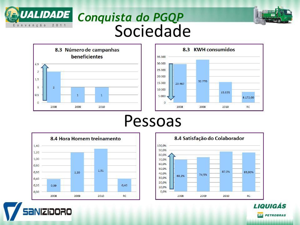 Sociedade Conquista do PGQP Pessoas