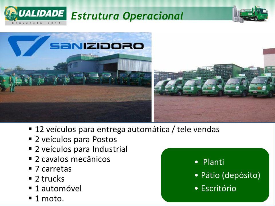 12 veículos para entrega automática / tele vendas 2 veículos para Postos 2 veículos para Industrial 2 cavalos mecânicos 7 carretas 2 trucks 1 automóve