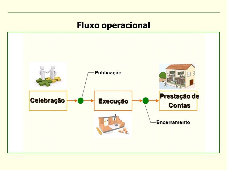Publicação Celebração Prestação de Contas Encerramento Execução Fluxo operacional