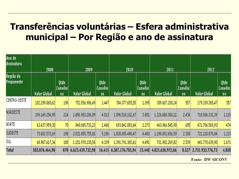 Fonte: DW SICONV Transferências voluntárias – Esfera administrativa municipal – Por Região e ano de assinatura