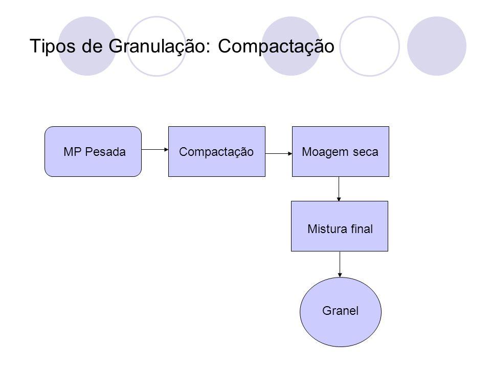 Tipos de Granulação: Compactação MP PesadaCompactaçãoMoagem seca Mistura final Granel