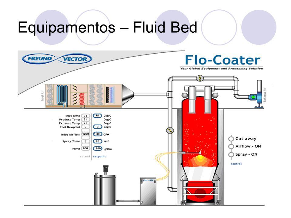 Equipamentos – Fluid Bed