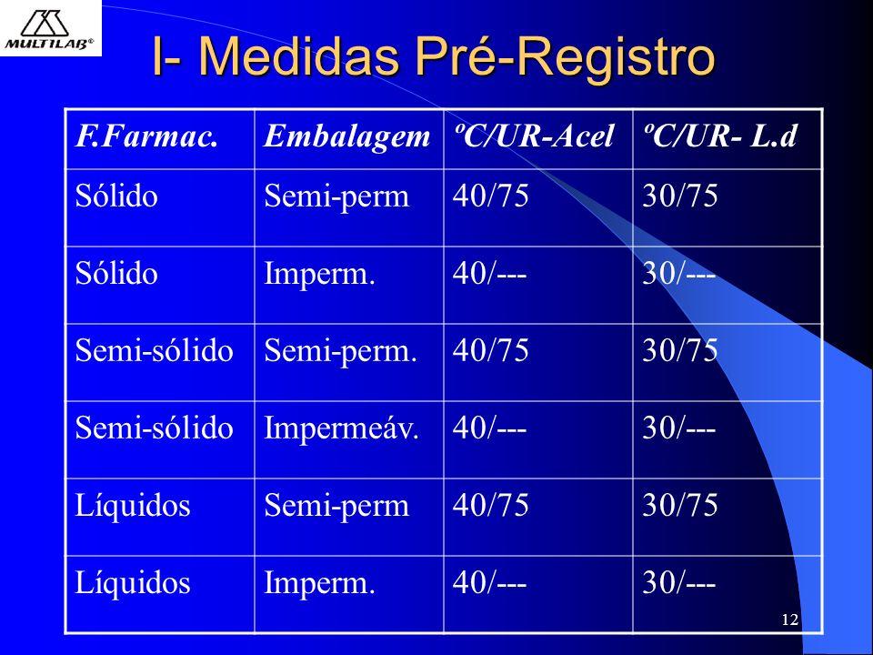 12 I- Medidas Pré-Registro F.Farmac.EmbalagemºC/UR-AcelºC/UR- L.d SólidoSemi-perm40/7530/75 SólidoImperm.40/---30/--- Semi-sólidoSemi-perm.40/7530/75 Semi-sólidoImpermeáv.40/---30/--- LíquidosSemi-perm40/7530/75 LíquidosImperm.40/---30/---