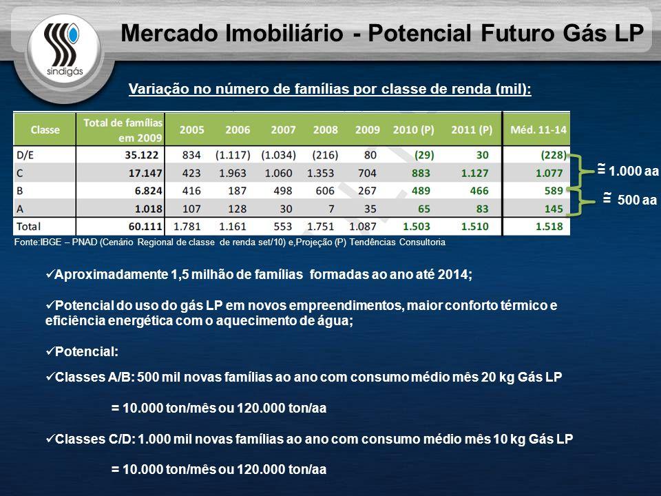 Mercado Imobiliário - Potencial Futuro Gás LP Fonte:IBGE – PNAD (Cenário Regional de classe de renda set/10) e,Projeção (P) Tendências Consultoria Aproximadamente 1,5 milhão de famílias formadas ao ano até 2014; Potencial do uso do gás LP em novos empreendimentos, maior conforto térmico e eficiência energética com o aquecimento de água; Potencial: Classes A/B: 500 mil novas famílias ao ano com consumo médio mês 20 kg Gás LP = 10.000 ton/mês ou 120.000 ton/aa Classes C/D: 1.000 mil novas famílias ao ano com consumo médio mês 10 kg Gás LP = 10.000 ton/mês ou 120.000 ton/aa Variação no número de famílias por classe de renda (mil): = 1.000 aa = 500 aa ~ ~