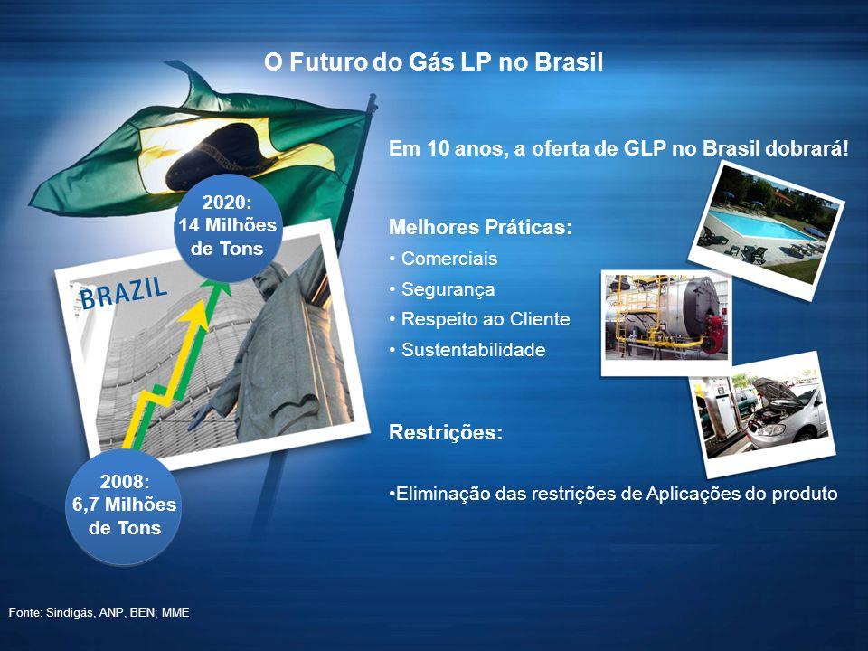 Em 10 anos, a oferta de GLP no Brasil dobrará.