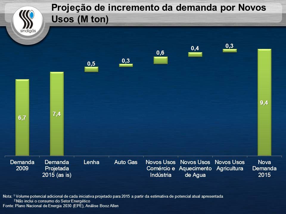 Projeção de incremento da demanda por Novos Usos (M ton) Nota: 1 Volume potencial adicional de cada iniciativa projetado para 2015 a partir da estimativa de potencial atual apresentada 2 Não inclui o consumo do Setor Energético Fonte: Plano Nacional de Energia 2030 (EPE), Análise Booz Allen