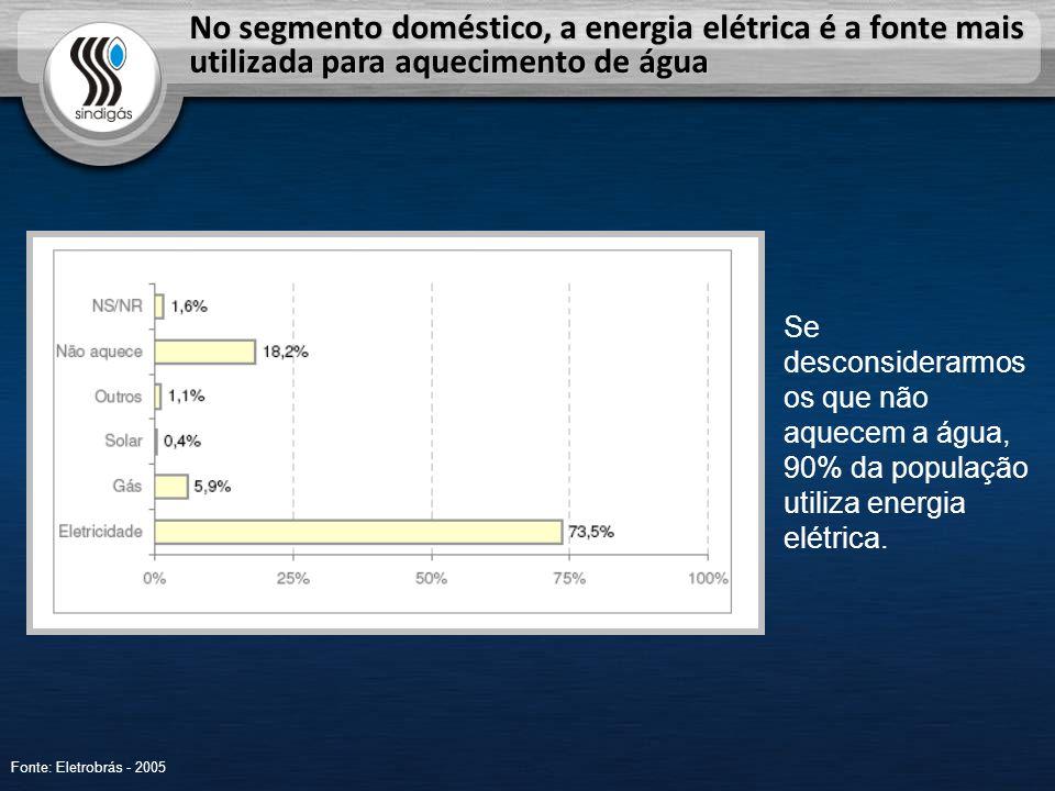 No segmento doméstico, a energia elétrica é a fonte mais utilizada para aquecimento de água Fonte: Eletrobrás - 2005 Se desconsiderarmos os que não aquecem a água, 90% da população utiliza energia elétrica.