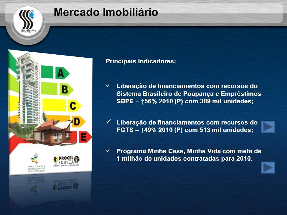 Mercado Imobiliário Principais Indicadores: Liberação de financiamentos com recursos do Sistema Brasileiro de Poupança e Empréstimos SBPE – 56% 2010 (P) com 389 mil unidades; Liberação de financiamentos com recursos do FGTS – 49% 2010 (P) com 513 mil unidades; Programa Minha Casa, Minha Vida com meta de 1 milhão de unidades contratadas para 2010.