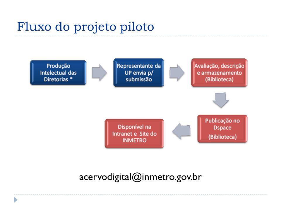 Fluxo do projeto piloto acervodigital@inmetro.gov.br
