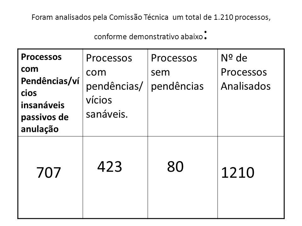 Foram analisados pela Comissão Técnica um total de 1.210 processos, conforme demonstrativo abaixo : Processos com Pendências/ví cios insanáveis passiv