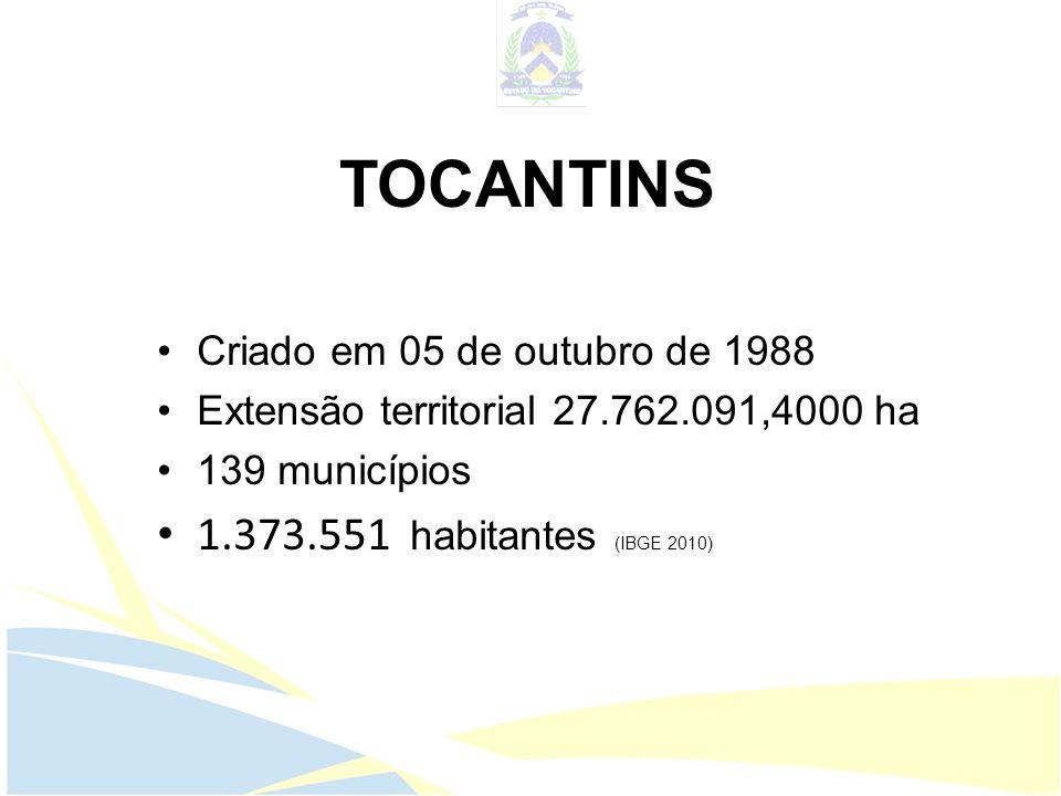 TOCANTINS Criado em 05 de outubro de 1988 Extensão territorial 27.762.091,4000 ha 139 municípios 1.373.551 habitantes (IBGE 2010)