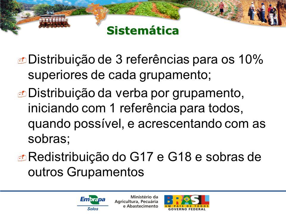 Sistemática Distribuição de 3 referências para os 10% superiores de cada grupamento; Distribuição da verba por grupamento, iniciando com 1 referência