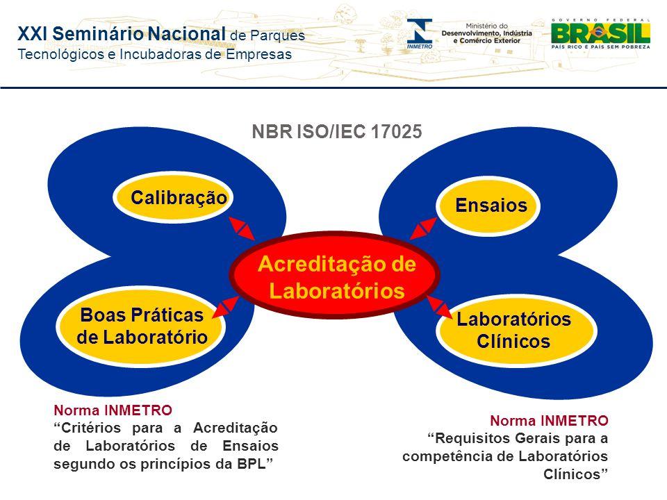 XXI Seminário Nacional de Parques Tecnológicos e Incubadoras de Empresas Laboratórios (Calibração e Ensaio) Organismos de Certificação Organismos de I