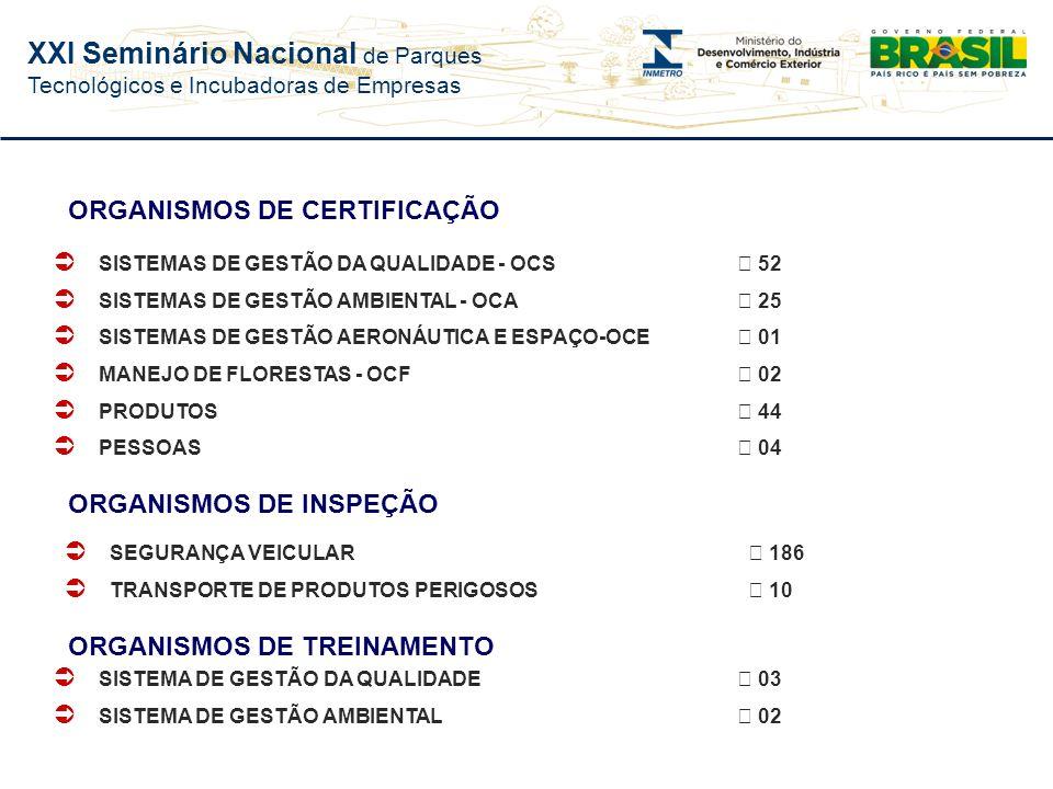 XXI Seminário Nacional de Parques Tecnológicos e Incubadoras de Empresas Sistemas de Gestão Acreditação de Organismos de Certificação Pessoas Produtos