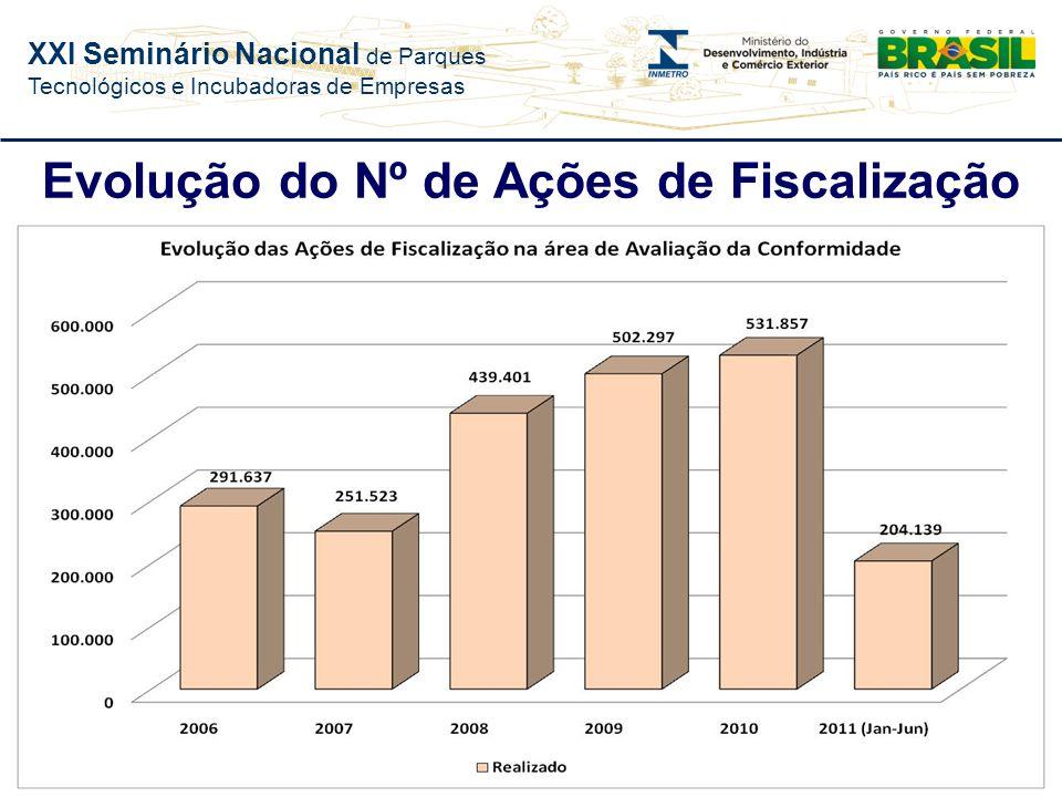 XXI Seminário Nacional de Parques Tecnológicos e Incubadoras de Empresas Fiscalização Identifica produtos que não passaram pelo processo de avaliação