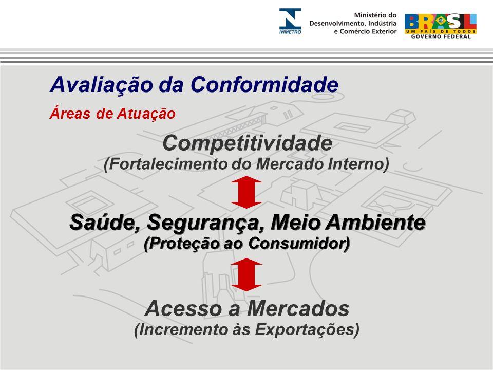 Competitividade (Fortalecimento do Mercado Interno) Saúde, Segurança, Meio Ambiente (Proteção ao Consumidor) Saúde, Segurança, Meio Ambiente (Proteção