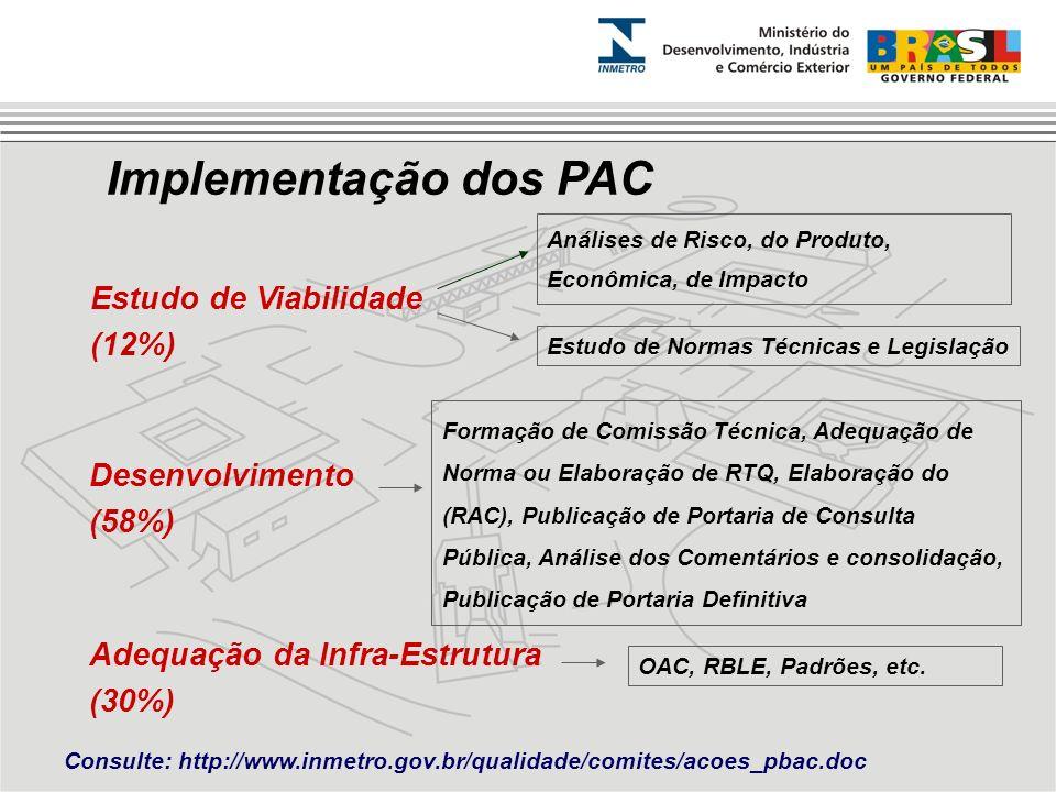 Implementação dos PAC Estudo de Viabilidade (12%) Análises de Risco, do Produto, Econômica, de Impacto Estudo de Normas Técnicas e Legislação Desenvol